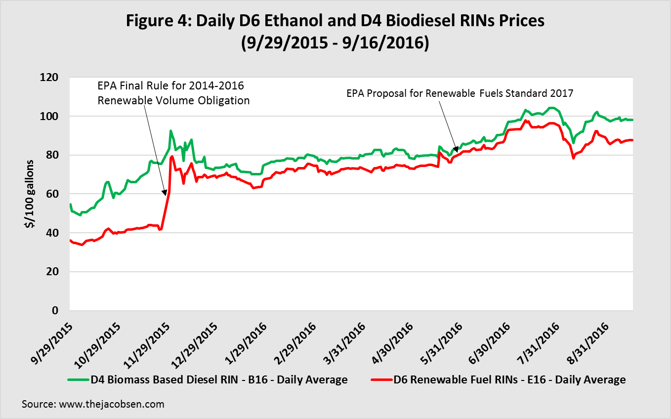 Dairly D6 Ethanol and D4 Biodiesel RINs Prices