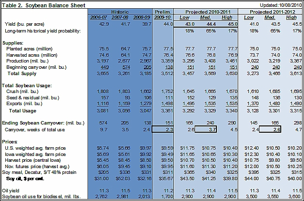 Soybean Balance sheet