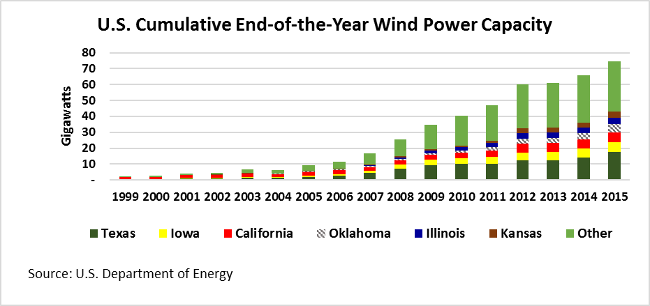 U.S. Cumulative End of the year Wind Power Capacity