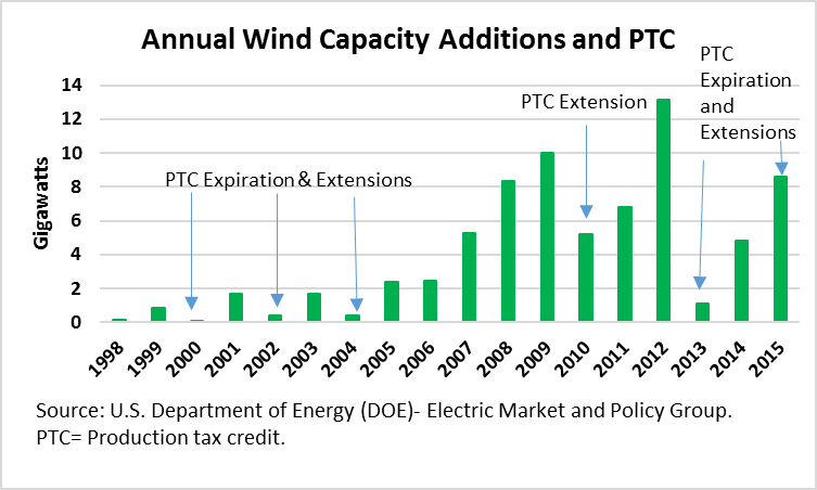 Annual Wind Capacity Additions and PTC