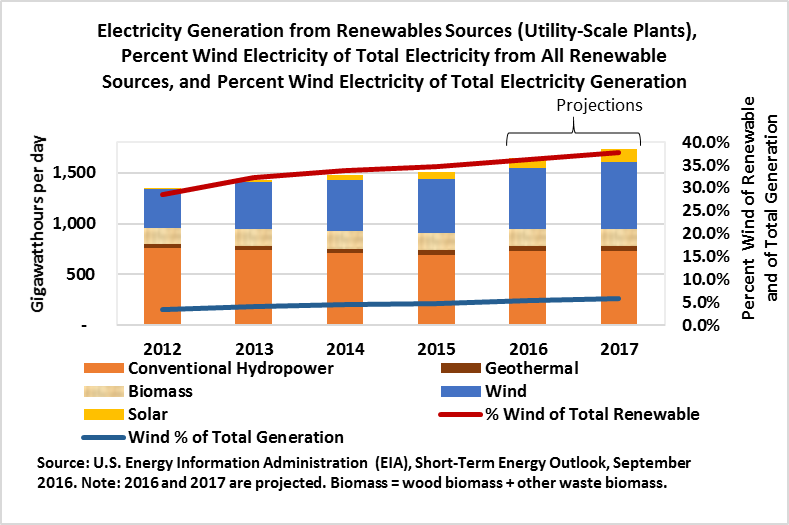 Electriicity Generation from Renewables Sources