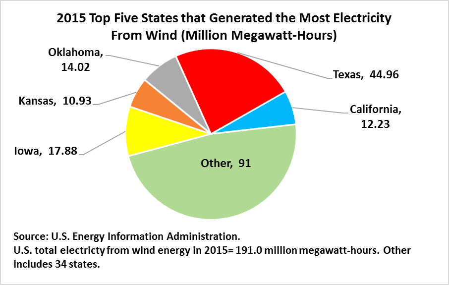 2015 Top Five States that Generated the Most Electricity from Wind