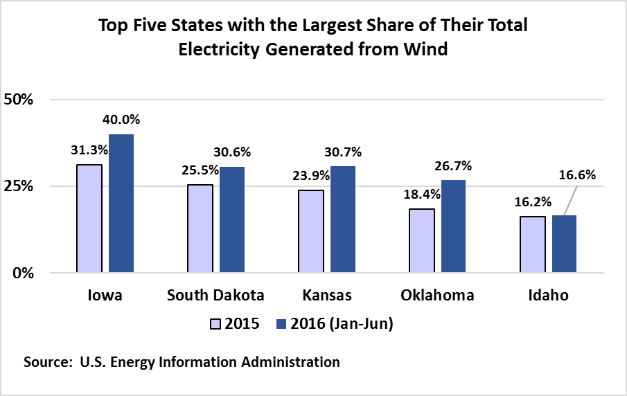 Top Five States with the Largest Share of their Total Electricity Generated from Wind
