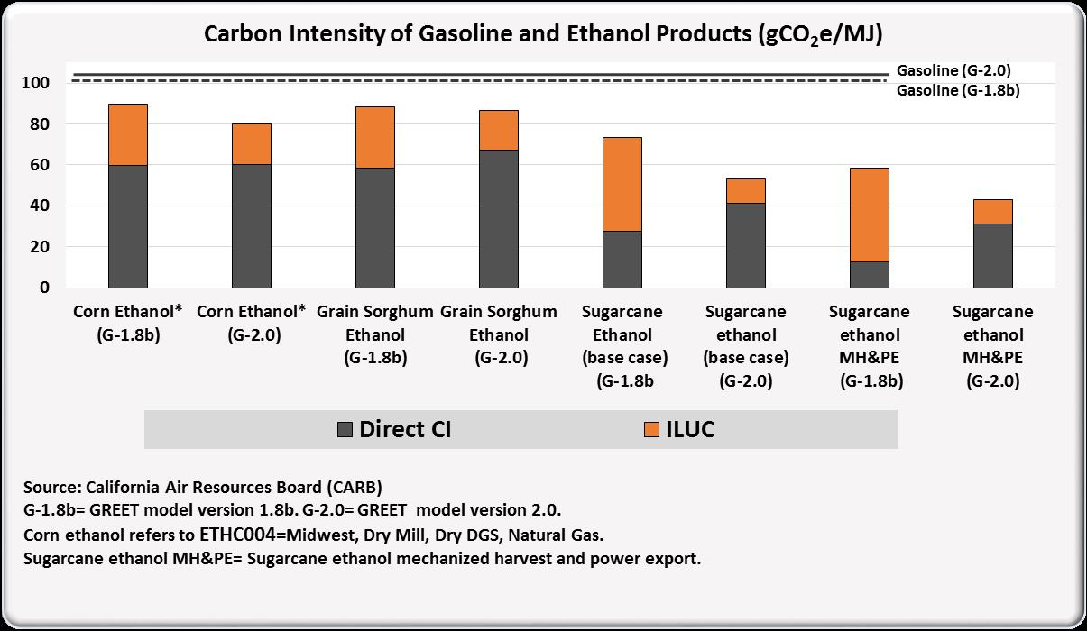 Carbon intensity of gasoline and ethanol products