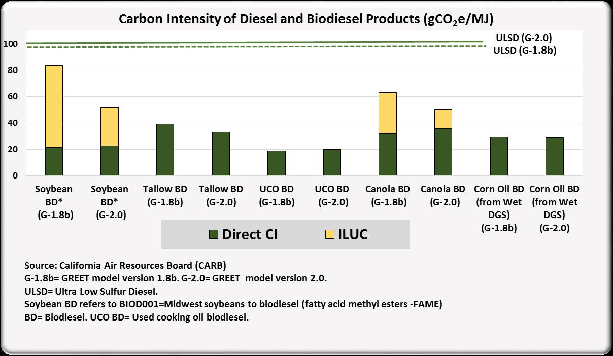 Carbon Intensity of diesel and biodiesel products