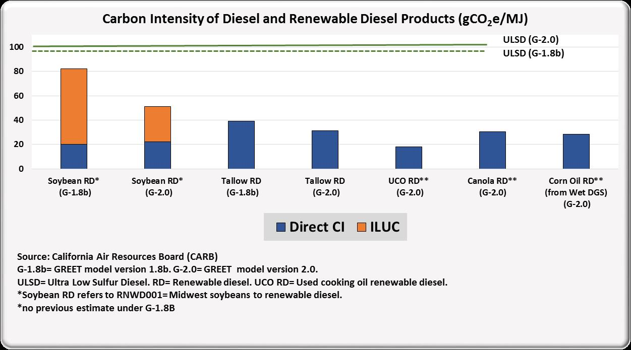Carbon intensity of diesel and renewable diesel products