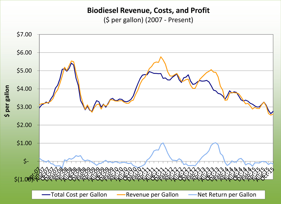 Biodiesel revenue, costs, and profit