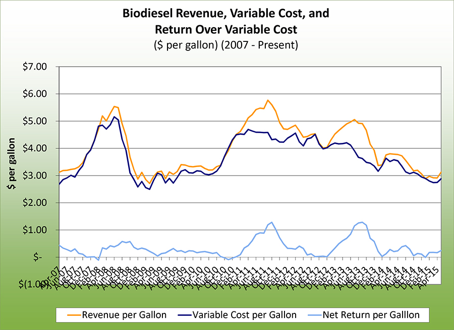 Biodiesel revenue, variable cost, and return over varibale cost