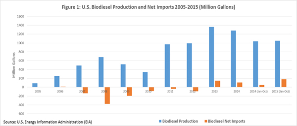 U.S. Biodiesel production and net imports 2005-2015