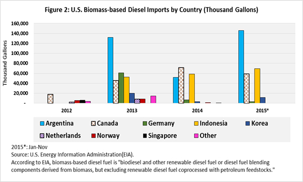 U.S. Biomass based Diesel Imports by country