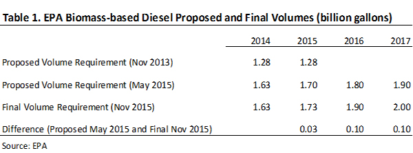 EPA Biomass-based Diesel proposed and final volumes