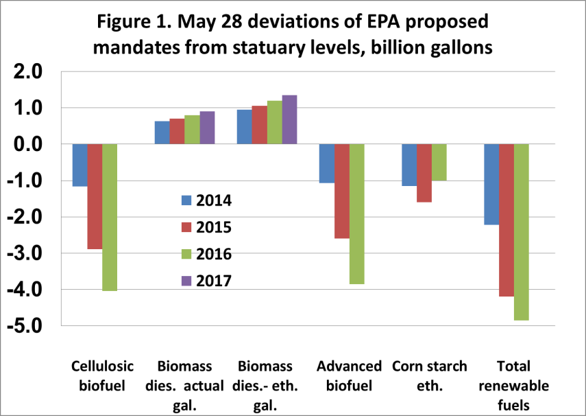 May 28 deviations of EPA proposed mandates from statuary levels, billion gallons