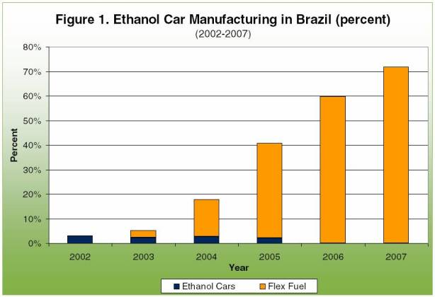 Ethanol car manufacturing in Brazil
