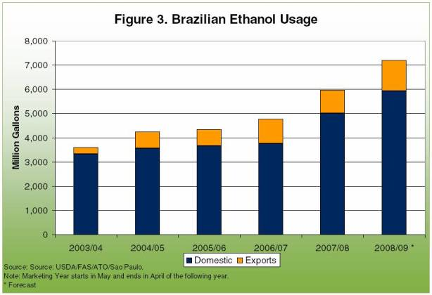 opinions on ethanol fuel in brazil. Black Bedroom Furniture Sets. Home Design Ideas