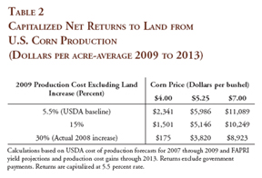capitalized net returns to land from U.S. Corn Production