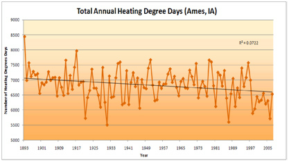 Total annual heating degree days