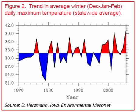 Trend in average winter