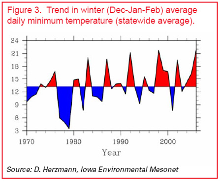 Trend in winter minimum temperatures