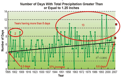 Number of days with total precipitation greater than or equal to 1.25 inches