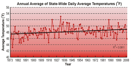 Annual averagae of state-wide daily average temperatures