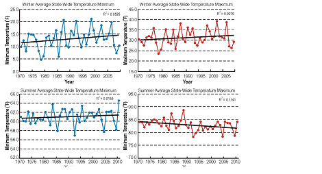 Iowa state wide temperature trends over recent 40 years