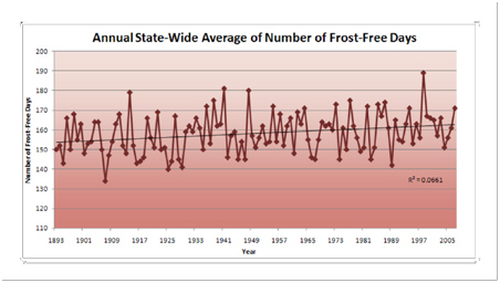 Annual state wide average of number of frost free days