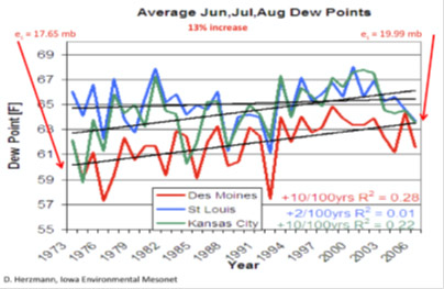 Average June, July, August, Dew Points
