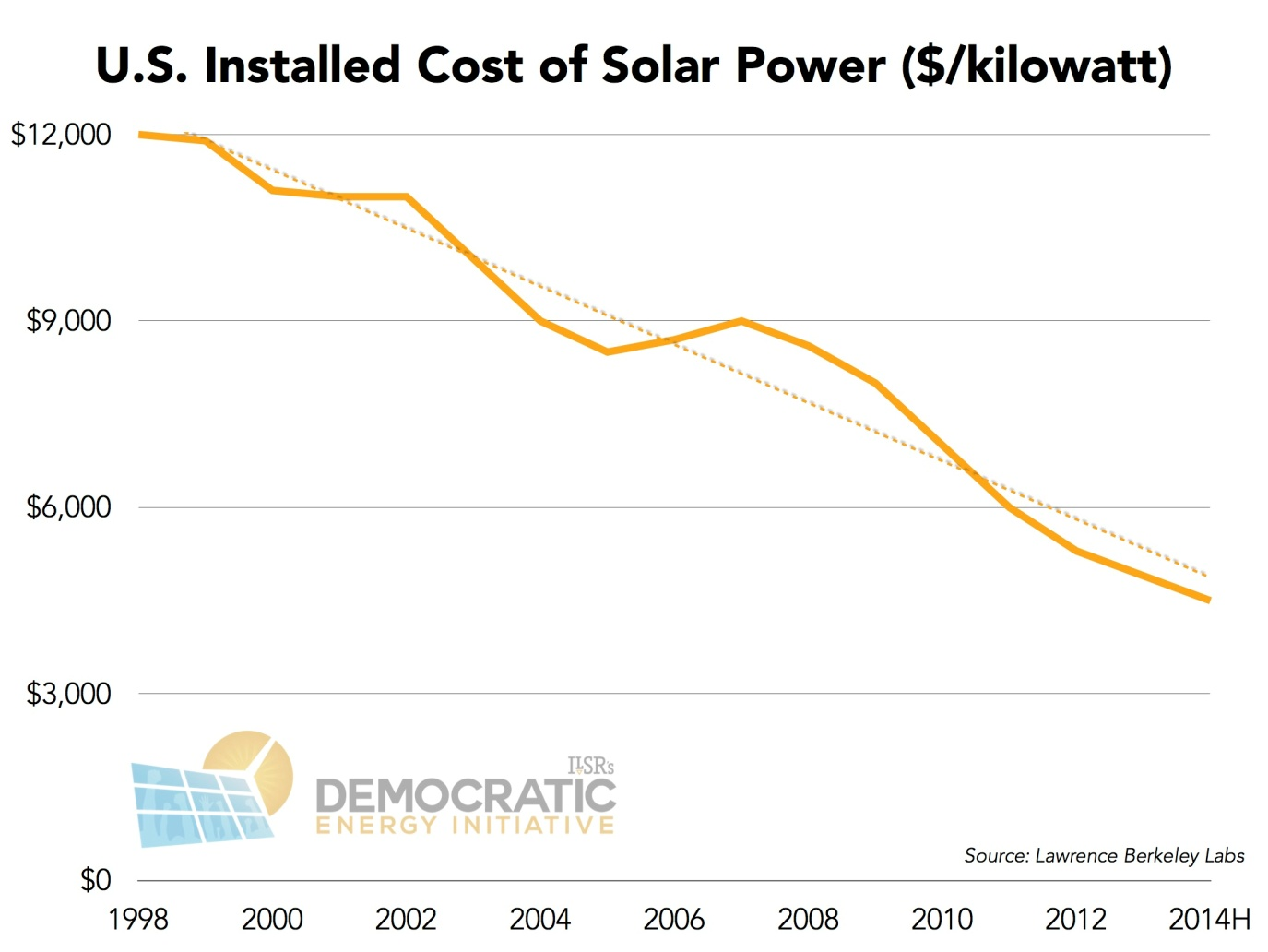 U.S. Installed cost of solar power