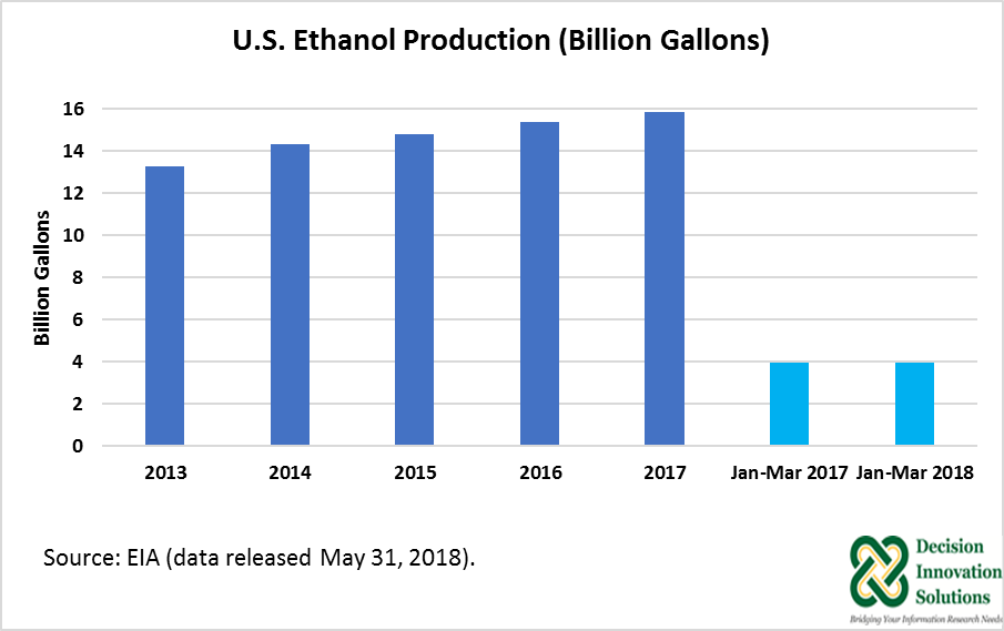 Looking at Current Ethanol Production: Top Five States