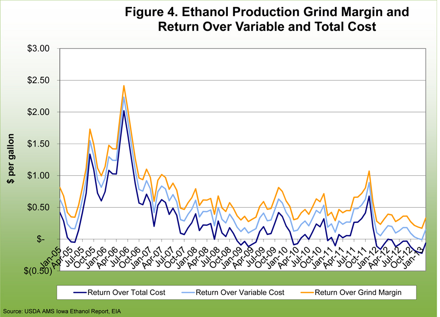 Ethanol production grind margin and return over variale and total cost