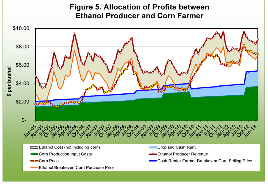 Allocation of profits between ethanol produccer and corn farmer