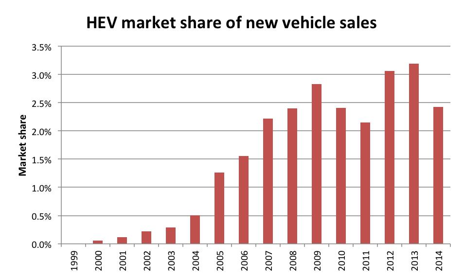 HEV market share of new vehicle sales