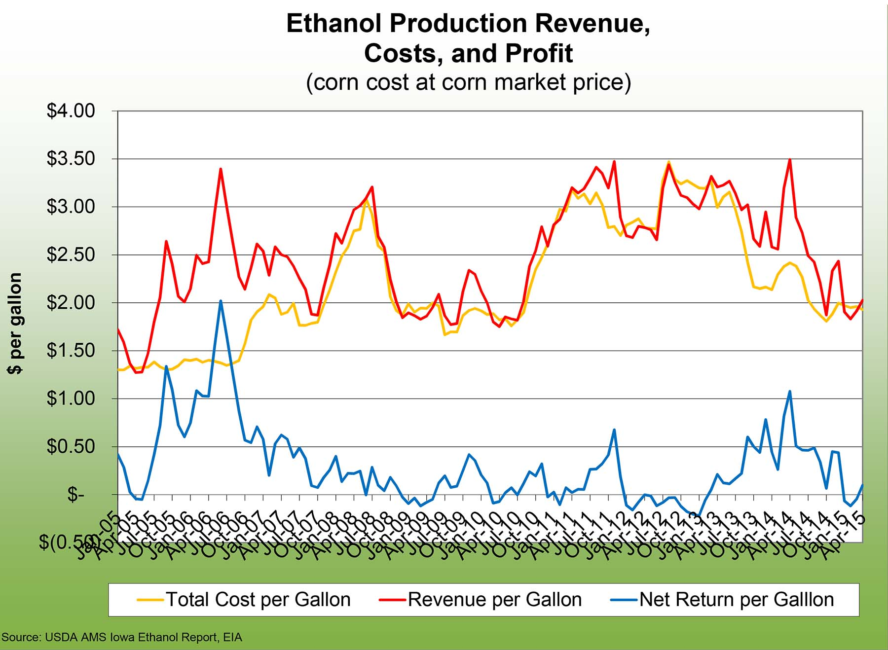Ethanol production revenue, costs, and profit
