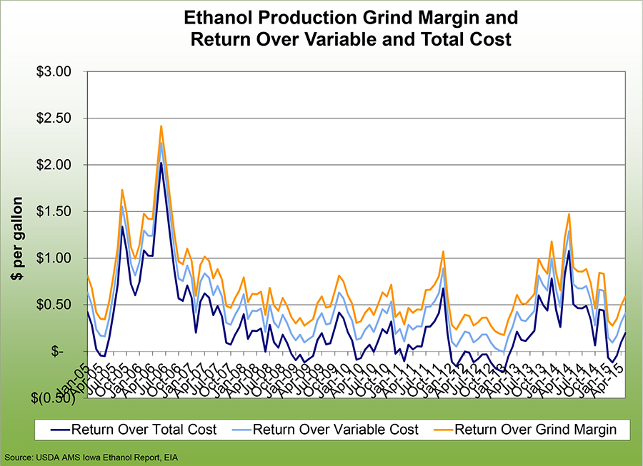 Ethanol production grind margin and return over varibale and total cost