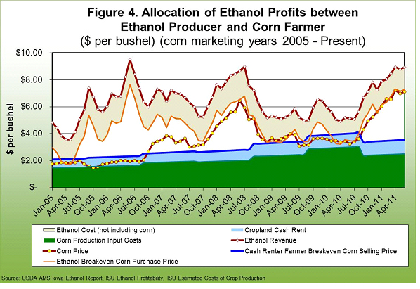 allocationi of ethanol profits between ethanol producer and corn farmer