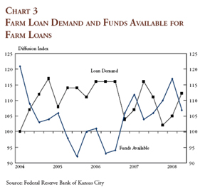 Farm Loan demand and funds available for farm loans