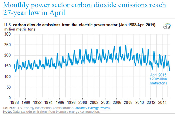 Monthly power sector carbon dioxide emissions reach 27 year low in April