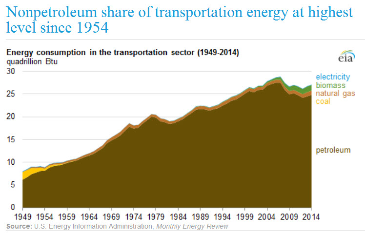Nonpeptroleum share of transportation energy at highest level since 1954