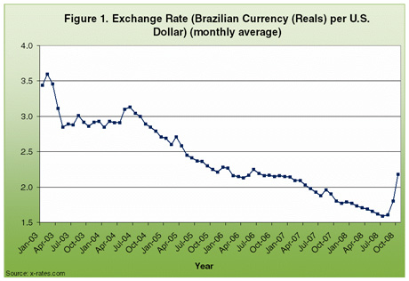 Exchang rate per US Dollar