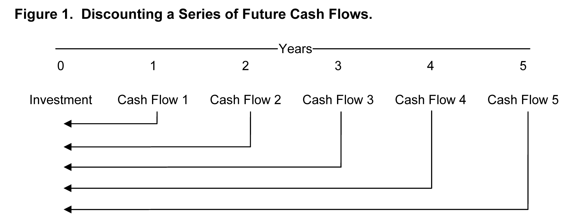 Discounting a series of future cash flows