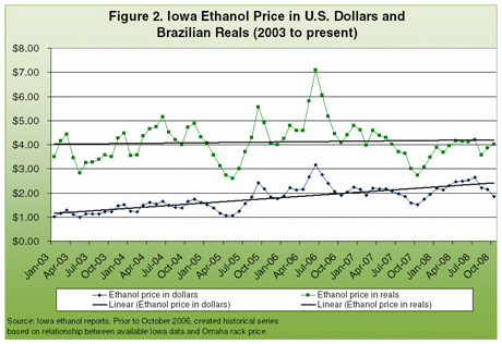 Iowa Ethanol Price in U.S. Dollars