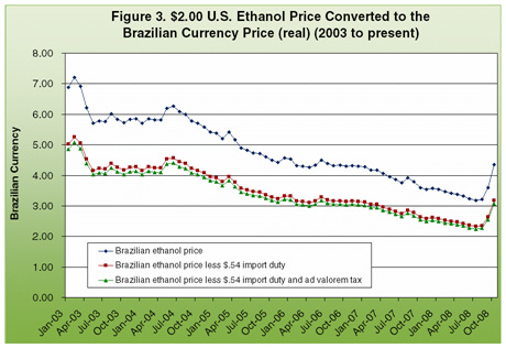$2.00 U.s. Ethanol price converted to the Brailian currency price