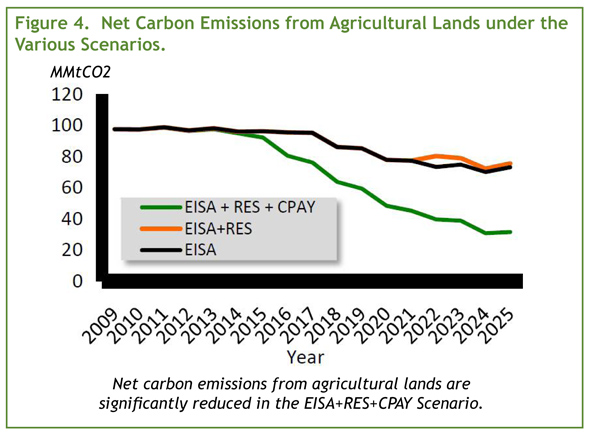 Net carbon emissions from agricultural lands under the vaious scenarios
