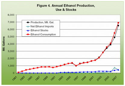 annual ethanol production