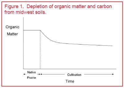 Depletion of organic matter and carbon from midwest soils