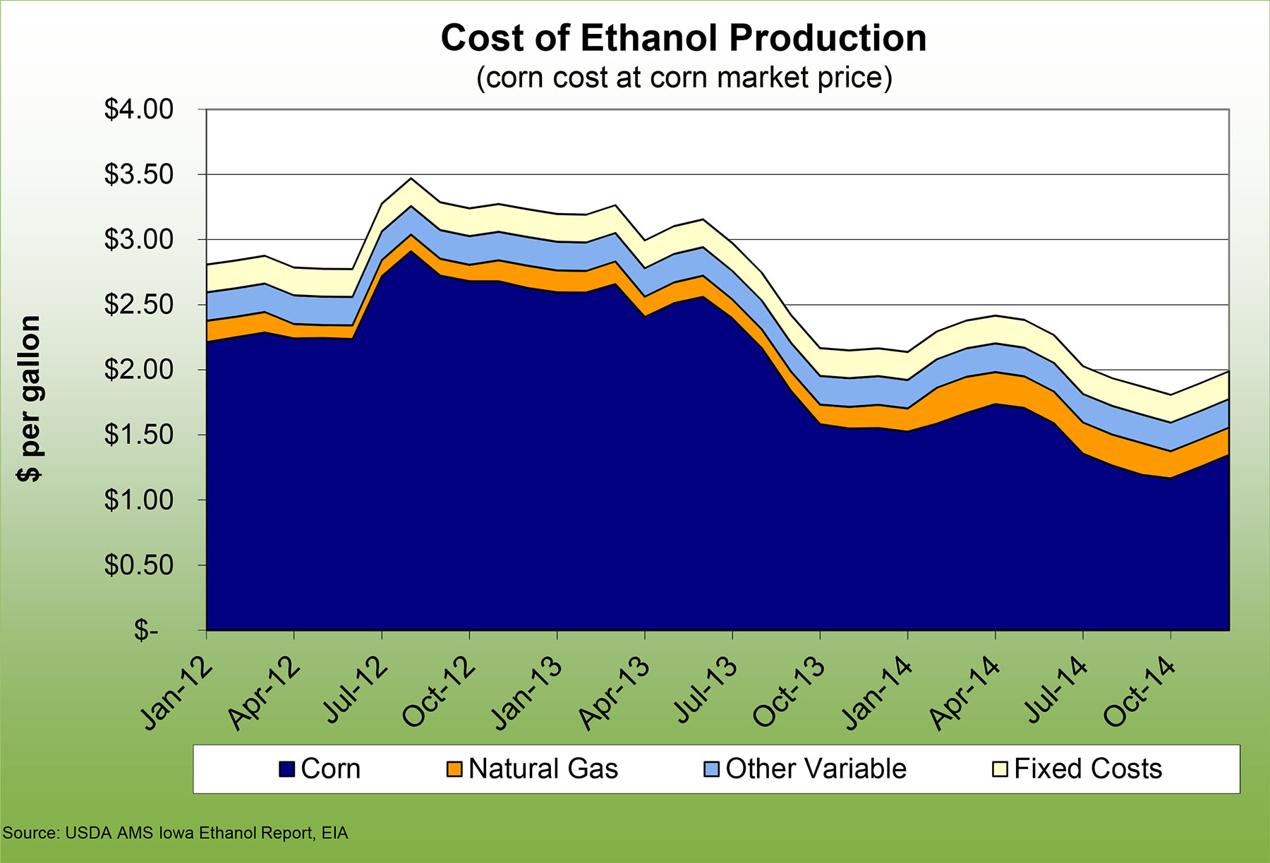 Cost of Ethanol Production