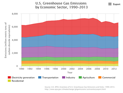 U.S. Greenhouse Gas Emissions