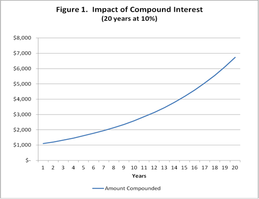 Impact of compound interest