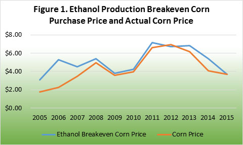 Ethanol Production breakeven corn purchase price and actual corn price