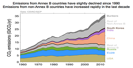 Emissions from Annex B countries